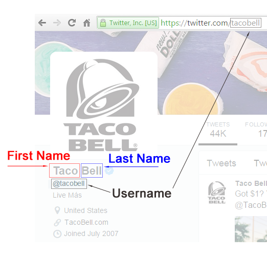 Difference between Username and First Last Name